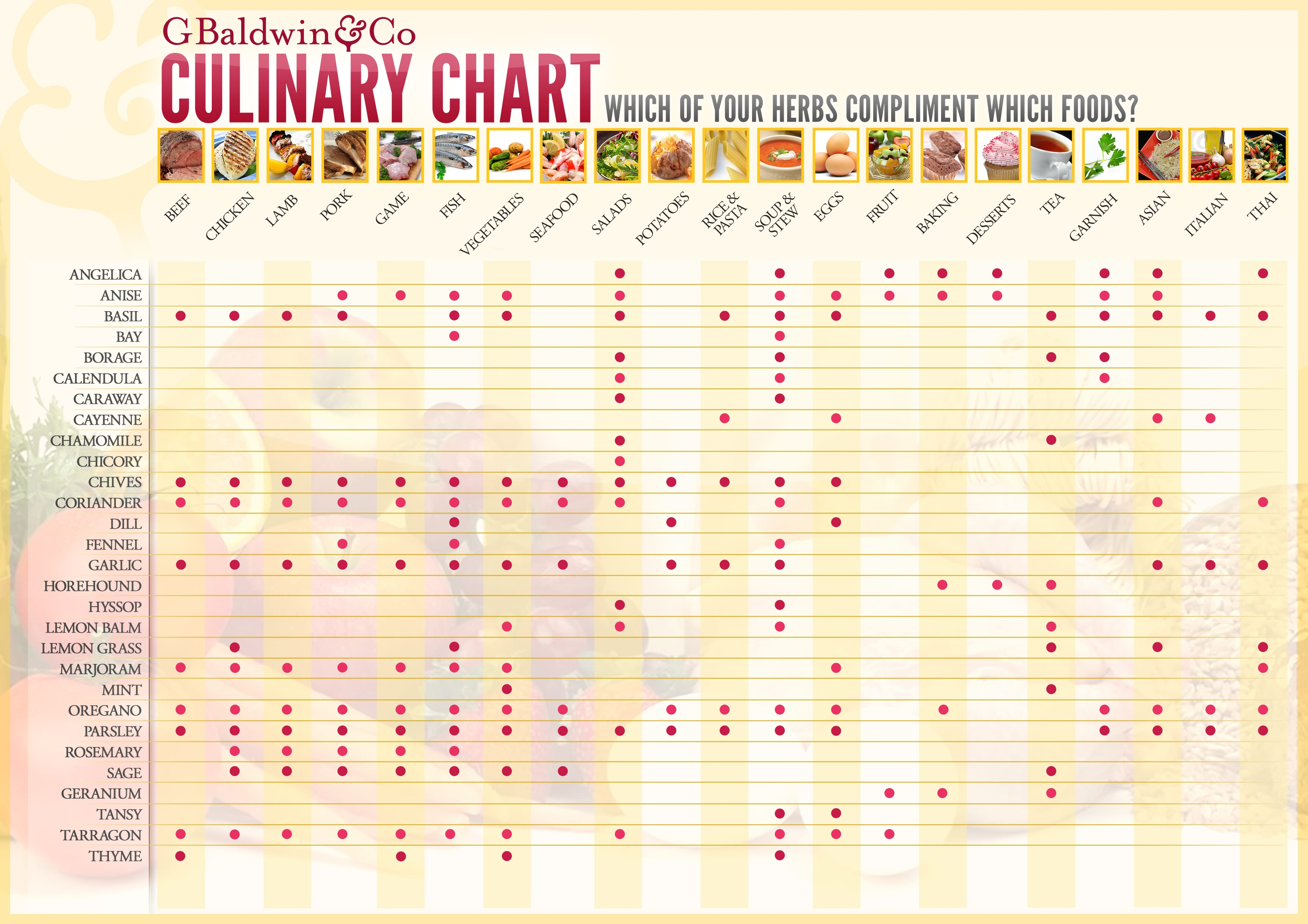 Culinary Chart for Herbs